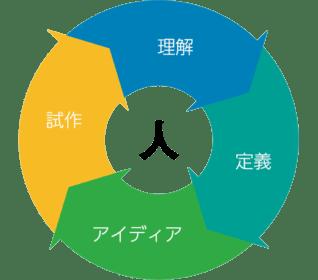 デザインシンキングフロー